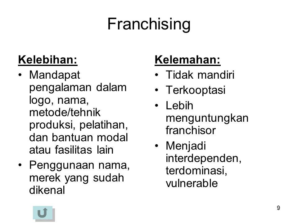20 Fungsi Manajerial VS Kewirausahaan Semakin kecil perusahaan; semakin besar fungsi kewirausahaan tetapi semakin kecil fungsi manajerialnya.