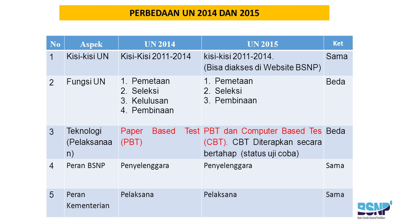 NoAspekUN 2014UN 2015 Ket 1 Kisi-kisi UN Kisi-Kisi 2011-2014 kisi-kisi 2011-2014.