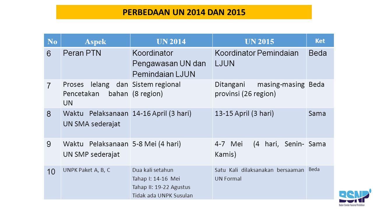NoAspekUN 2014UN 2015 Ket 6 Peran PTN Koordinator Pengawasan UN dan Pemindaian LJUN Koordinator Pemindaian LJUN Beda 7 Proses lelang dan Pencetakan bahan UN Sistem regional (8 region) Ditangani masing-masing provinsi (26 region) Beda 8 Waktu Pelaksanaan UN SMA sederajat 14-16 April (3 hari)13-15 April (3 hari)Sama 9 Waktu Pelaksanaan UN SMP sederajat 5-8 Mei (4 hari) 4-7 Mei (4 hari, Senin- Kamis) Sama 10 UNPK Paket A, B, CDua kali setahun Tahap I: 14-16 Mei Tahap II: 19-22 Agustus Tidak ada UNPK Susulan Satu Kali dilaksanakan bersaaman UN Formal Beda PERBEDAAN UN 2014 DAN 2015