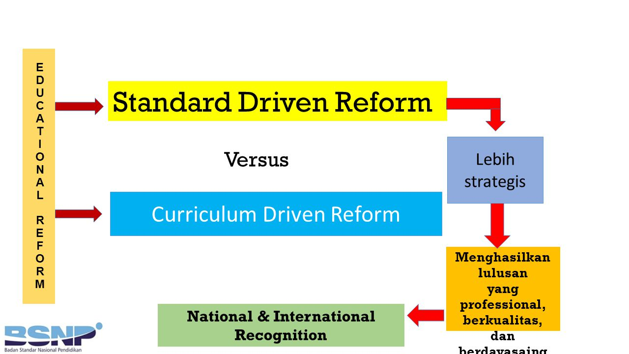 EDUCATIONALREFORMEDUCATIONALREFORM Standard Driven Reform Versus Curriculum Driven Reform Lebih strategis Menghasilkan lulusan yang professional, berkualitas, dan berdayasaing National & International Recognition