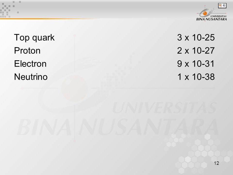 12 Top quark 3 x 10-25 Proton 2 x 10-27 Electron 9 x 10-31 Neutrino 1 x 10-38