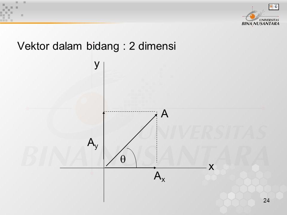 24 Vektor dalam bidang : 2 dimensi A AxAx AyAy  x y