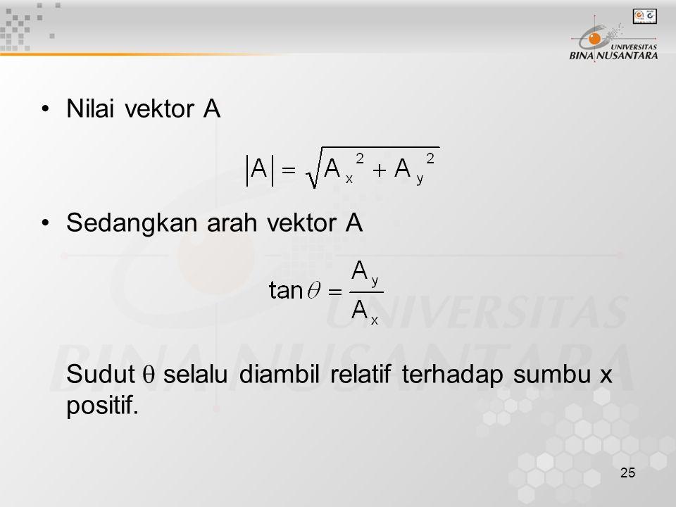 25 Nilai vektor A Sedangkan arah vektor A Sudut  selalu diambil relatif terhadap sumbu x positif.