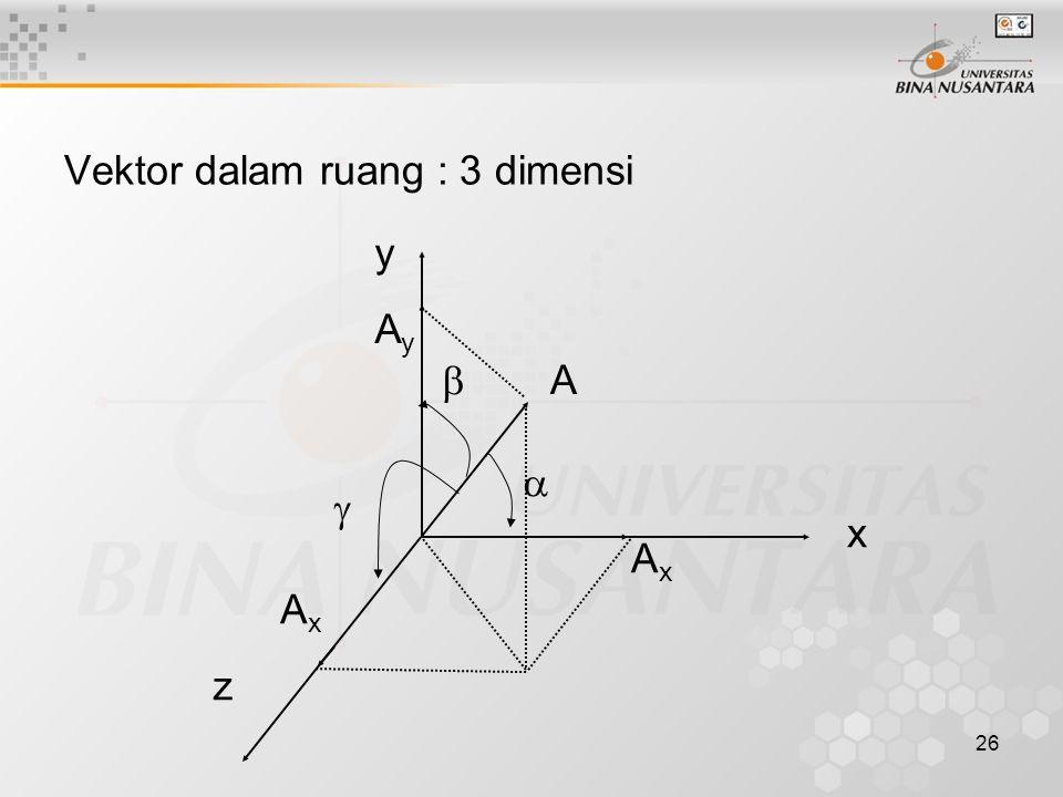 26 Vektor dalam ruang : 3 dimensi x y z A AxAx AyAy AxAx   