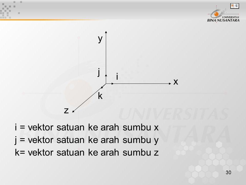 30 i = vektor satuan ke arah sumbu x j = vektor satuan ke arah sumbu y k= vektor satuan ke arah sumbu z x y z i j k