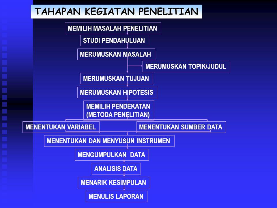 TAHAPAN KEGIATAN PENELITIAN MEMILIH MASALAH PENELITIAN STUDI PENDAHULUAN MERUMUSKAN MASALAH MERUMUSKAN TUJUAN MERUMUSKAN TOPIK/JUDUL MERUMUSKAN HIPOTESIS MEMILIH PENDEKATAN (METODA PENELITIAN) MENENTUKAN VARIABELMENENTUKAN SUMBER DATA MENENTUKAN DAN MENYUSUN INSTRUMEN MENGUMPULKAN DATA ANALISIS DATA MENARIK KESIMPULAN MENULIS LAPORAN