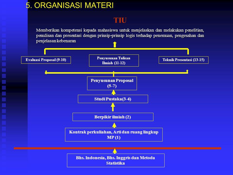 5.ORGANISASI MATERI Bhs. Indonesia, Bhs.