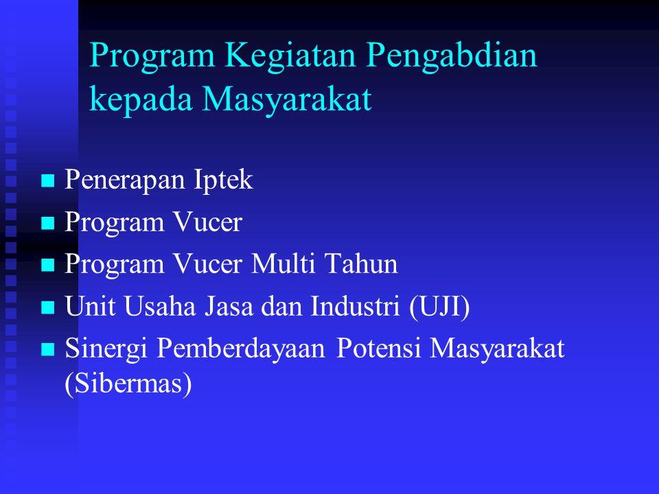 Program Kegiatan Pengabdian kepada Masyarakat Penerapan Iptek Program Vucer Program Vucer Multi Tahun Unit Usaha Jasa dan Industri (UJI) Sinergi Pemberdayaan Potensi Masyarakat (Sibermas)
