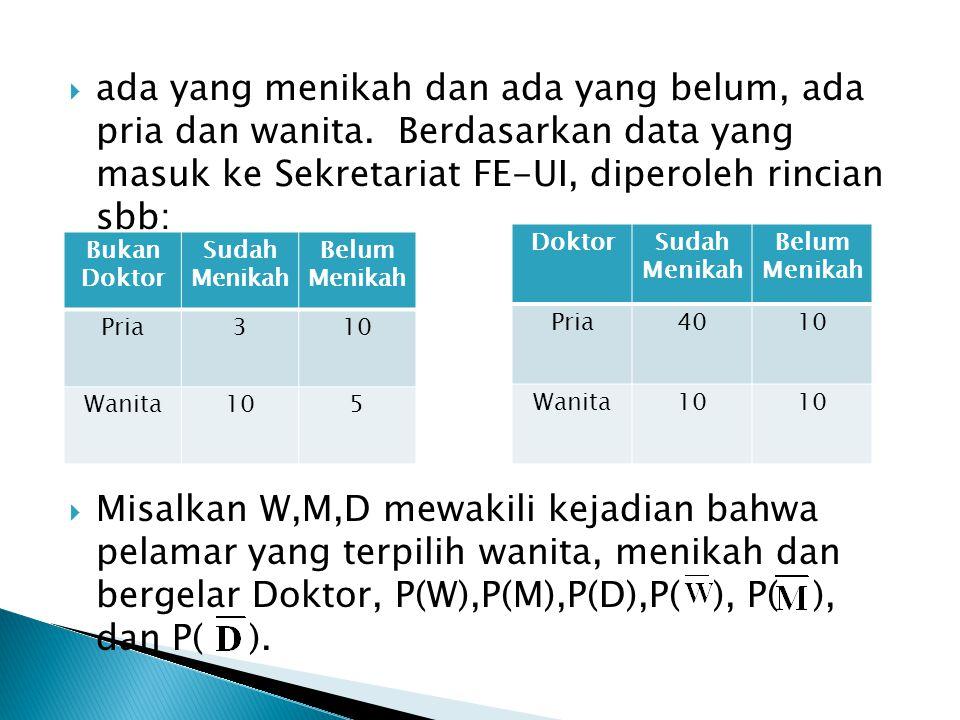  ada yang menikah dan ada yang belum, ada pria dan wanita. Berdasarkan data yang masuk ke Sekretariat FE-UI, diperoleh rincian sbb:  Misalkan W,M,D