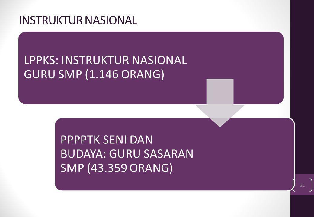 INSTRUKTUR NASIONAL LPPKS: INSTRUKTUR NASIONAL GURU SMP (1.146 ORANG) PPPPTK SENI DAN BUDAYA: GURU SASARAN SMP (43.359 ORANG) 21