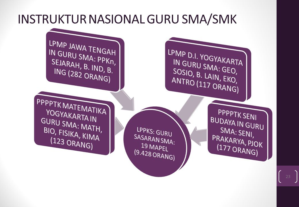 INSTRUKTUR NASIONAL GURU SMA/SMK 23