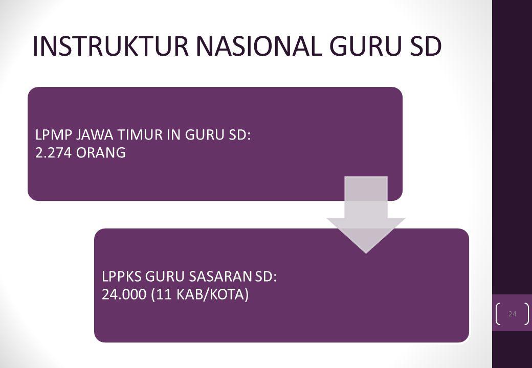 INSTRUKTUR NASIONAL GURU SD LPMP JAWA TIMUR IN GURU SD: 2.274 ORANG LPPKS GURU SASARAN SD: 24.000 (11 KAB/KOTA) 24