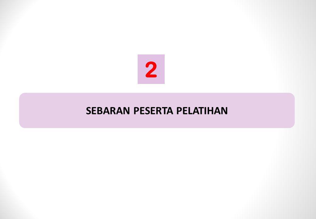 SEBARAN PESERTA PELATIHAN 2