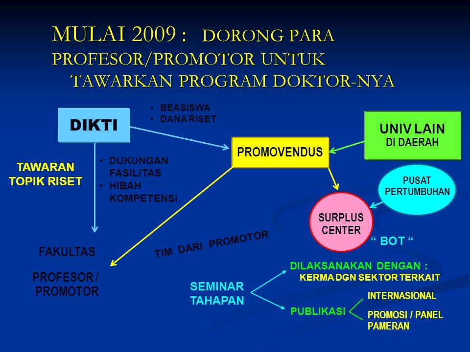 MULAI 2009 : DORONG PARA PROFESOR/PROMOTOR UNTUK TAWARKAN PROGRAM DOKTOR-NYA DIKTI UNIV LAIN DI DAERAH PROMOVENDUS TIM DARI PROMOTOR DILAKSANAKAN DENGAN : KERMA DGN SEKTOR TERKAIT TAWARAN TOPIK RISET SURPLUS CENTER FAKULTAS PROFESOR / PROMOTOR BEASISWA DANA RISET INTERNASIONAL PROMOSI / PANEL PAMERAN PUBLIKASI SEMINAR TAHAPAN DUKUNGAN FASILITAS HIBAH KOMPETENSI PUSAT PERTUMBUHAN BOT