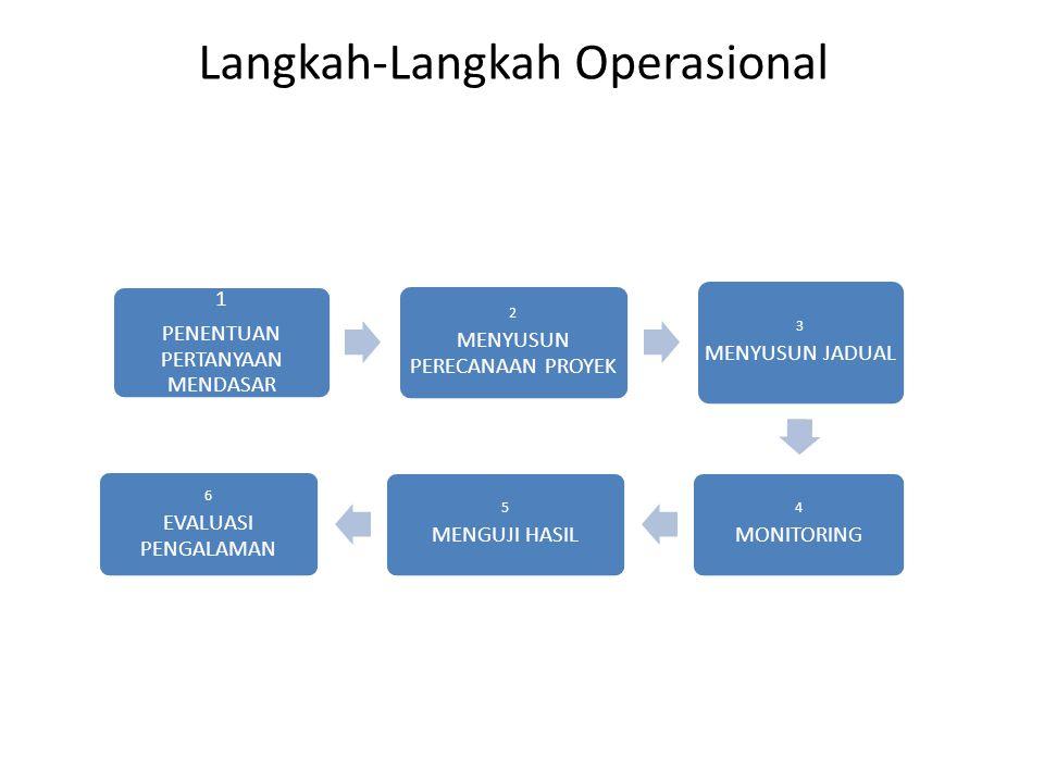Langkah-Langkah Operasional 1 PENENTUAN PERTANYAAN MENDASAR 2 MENYUSUN PERECANAAN PROYEK 3 MENYUSUN JADUAL 4 MONITORING 5 MENGUJI HASIL 6 EVALUASI PEN