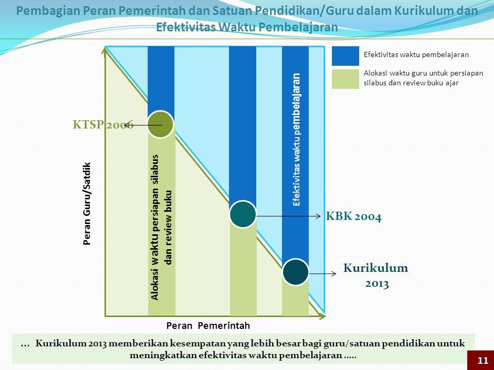 Peran Pemerintah Peran Guru/Satdik Efektivitas waktu p embelajaran Kurikulum 2013 KBK 2004 KTSP 2006 Alokasi waktu persiapan silabus dan review buku E
