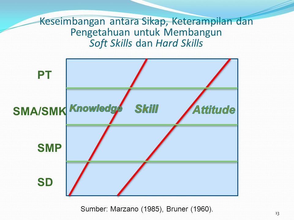 Keseimbangan antara Sikap, Keterampilan dan Pengetahuan untuk Membangun Soft Skills dan Hard Skills SD SMP SMA/SMK PT Sumber: Marzano (1985), Bruner (