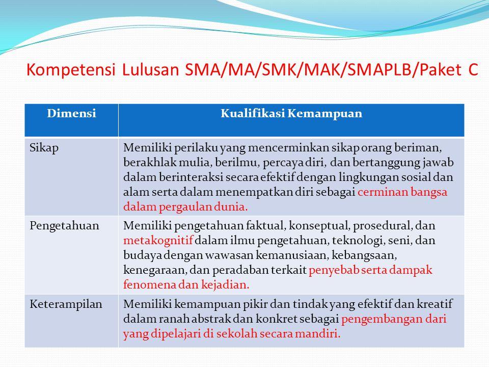 Kompetensi Lulusan SMA/MA/SMK/MAK/SMAPLB/Paket C DimensiKualifikasi Kemampuan SikapMemiliki perilaku yang mencerminkan sikap orang beriman, berakhlak