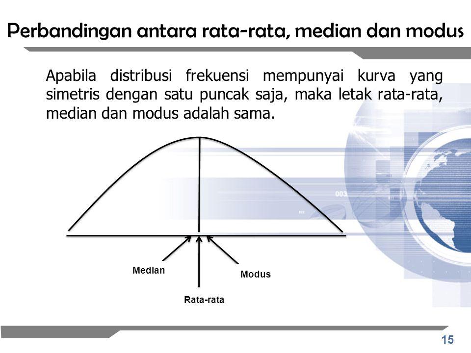 15 Perbandingan antara rata-rata, median dan modus Apabila distribusi frekuensi mempunyai kurva yang simetris dengan satu puncak saja, maka letak rata