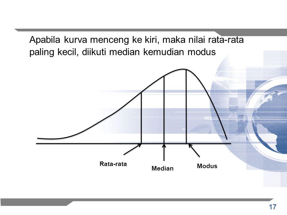 17 Apabila kurva menceng ke kiri, maka nilai rata-rata paling kecil, diikuti median kemudian modus Rata-rata Median Modus