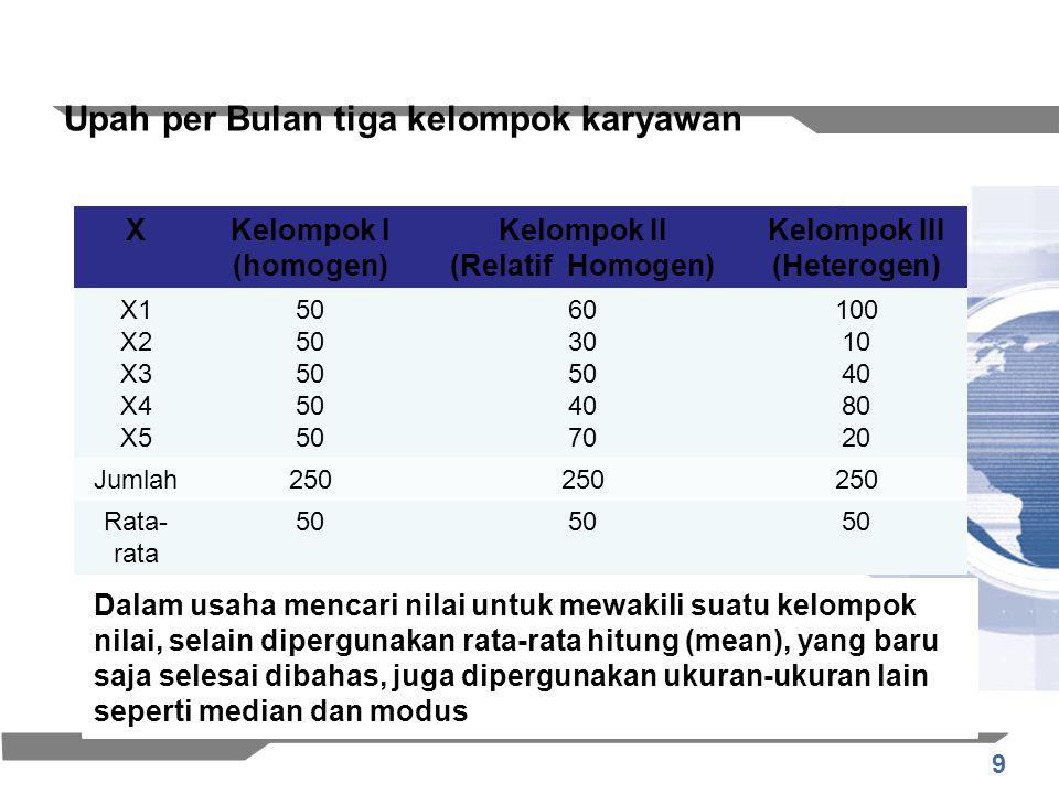 9 Upah per Bulan tiga kelompok karyawan XKelompok I (homogen) Kelompok II (Relatif Homogen) Kelompok III (Heterogen) X1 X2 X3 X4 X5 50 60 30 50 40 70