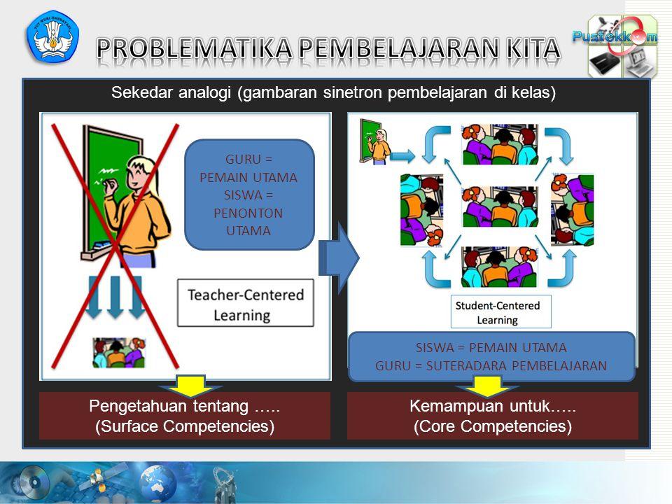 Surface Competencies Knowledge Skills Motives, value, traits, self-concepts, etc. Core Competencies