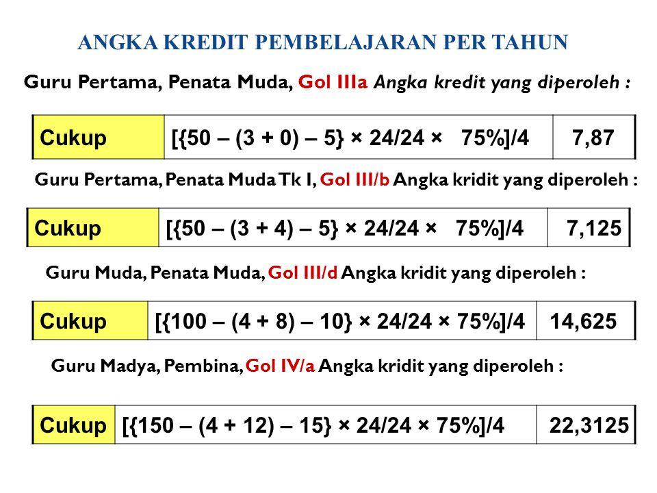 ANGKA KREDIT PEMBELAJARAN PER TAHUN Cukup[{50 – (3 + 0) – 5} × 24/24 × 75%]/4 7,87 Guru Pertama, Penata Muda, Gol IIIa Angka kredit yang diperoleh : Guru Pertama, Penata Muda Tk I, Gol III/b Angka kridit yang diperoleh : Cukup[{50 – (3 + 4) – 5} × 24/24 × 75%]/4 7,125 Guru Muda, Penata Muda, Gol III/d Angka kridit yang diperoleh : Cukup[{100 – (4 + 8) – 10} × 24/24 × 75%]/4 14,625 Guru Madya, Pembina, Gol IV/a Angka kridit yang diperoleh : Cukup[{150 – (4 + 12) – 15} × 24/24 × 75%]/4 22,3125