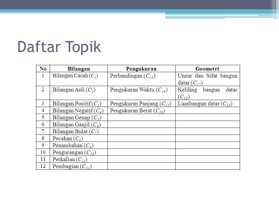 Daftar Topik NoBilanganPengukuranGeometri 1Bilangan Cacah (C 1 ) Perbandingan (C 13 )Unsur dan Sifat bangun datar (C 17 ) 2 Bilangan Asli (C 2 )Penguk