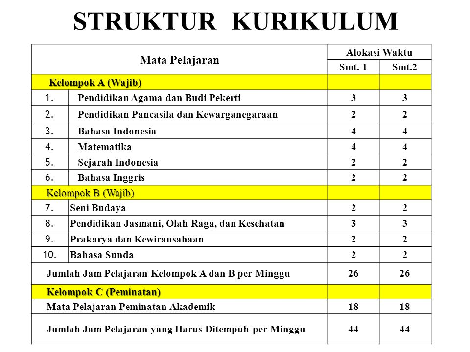 STRUKTUR KURIKULUM Mata Pelajaran Alokasi Waktu Smt. 1Smt.2 Kelompok A (Wajib) Kelompok A (Wajib) 1. Pendidikan Agama dan Budi Pekerti33 2. Pendidikan