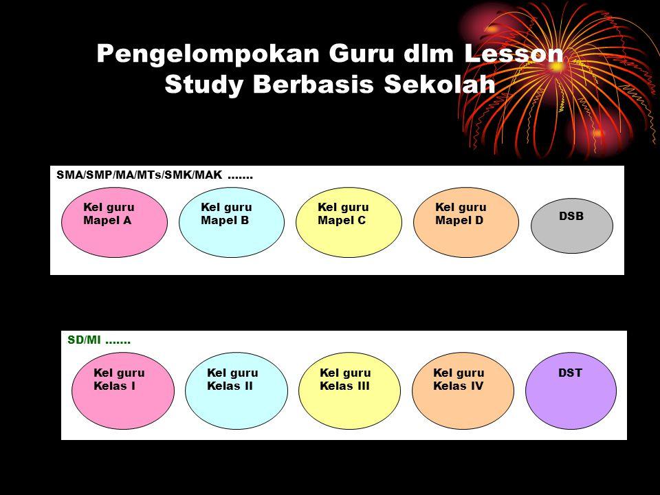Pengelompokan Guru dlm Lesson Study Berbasis Sekolah SMA/SMP/MA/MTs/SMK/MAK …….