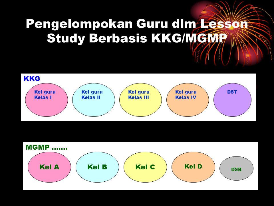 Pengelompokan Guru dlm Lesson Study Berbasis KKG/MGMP KKG Kel guru Kelas I Kel guru Kelas II Kel guru Kelas III Kel guru Kelas IV DST MGMP ……. Kel AKe