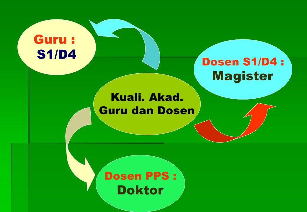 Kuali. Akad. Guru dan Dosen Guru : S1/D4 Dosen PPS : Doktor Dosen S1/D4 : Magister