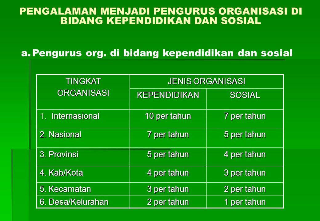PENGALAMAN MENJADI PENGURUS ORGANISASI DI BIDANG KEPENDIDIKAN DAN SOSIAL TINGKATORGANISASI JENIS ORGANISASI KEPENDIDIKANSOSIAL 1.Internasional 10 per tahun 7 per tahun 2.