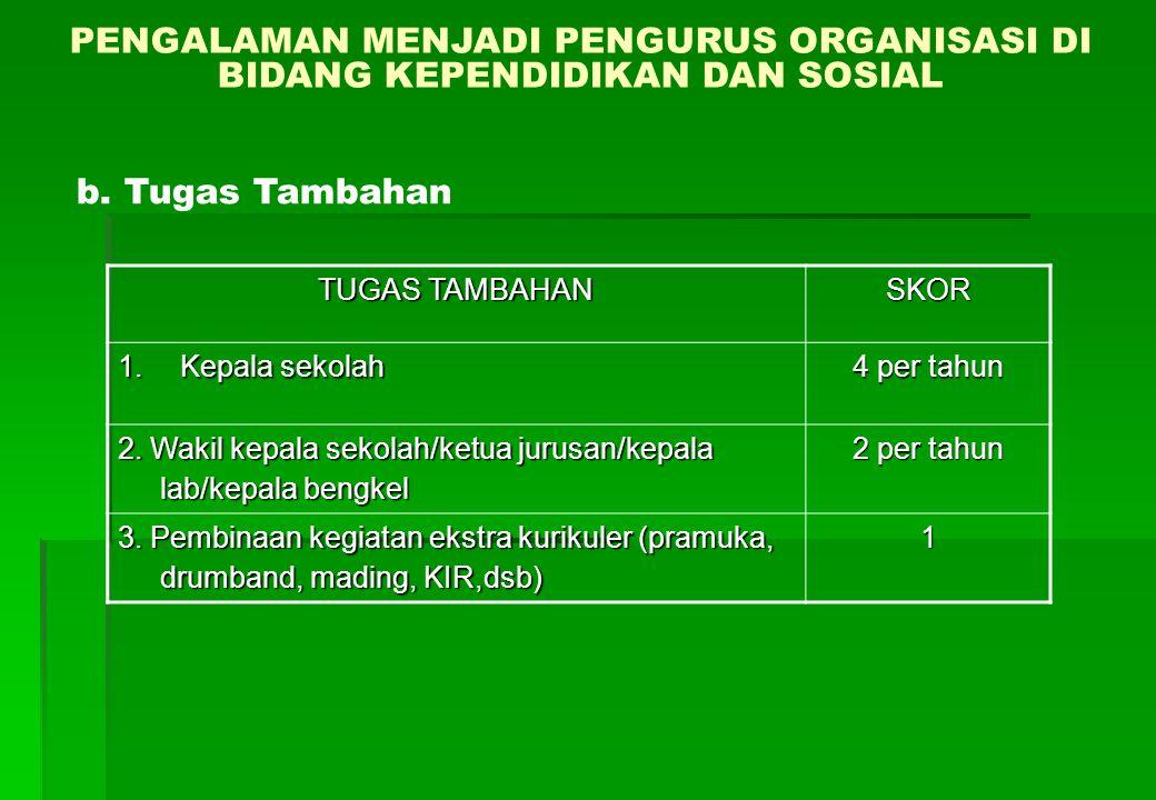 PENGALAMAN MENJADI PENGURUS ORGANISASI DI BIDANG KEPENDIDIKAN DAN SOSIAL TUGAS TAMBAHAN SKOR 1.Kepala sekolah 4 per tahun 2.