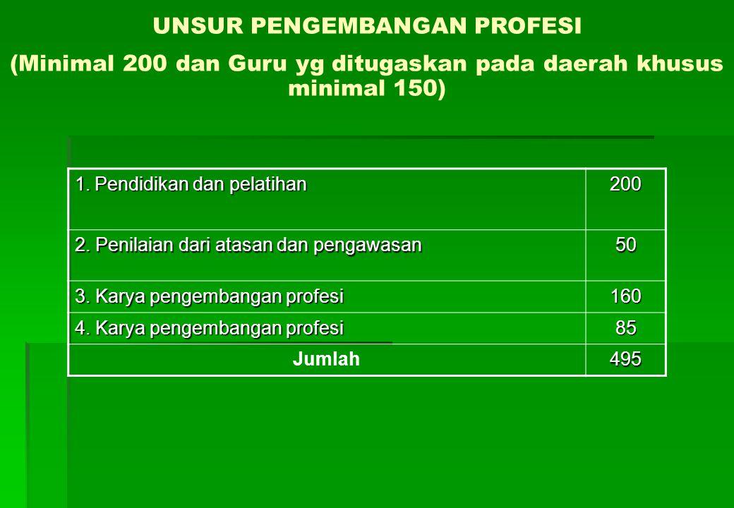 UNSUR PENGEMBANGAN PROFESI (Minimal 200 dan Guru yg ditugaskan pada daerah khusus minimal 150) 1.Pendidikan dan pelatihan 200 2.