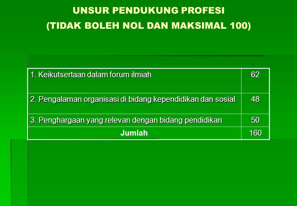 UNSUR PENDUKUNG PROFESI (TIDAK BOLEH NOL DAN MAKSIMAL 100) 1.Keikutsertaan dalam forum ilmiah 62 2.