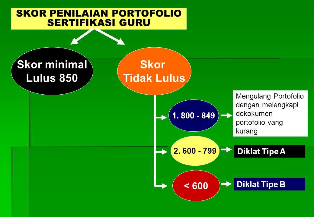 SKOR PENILAIAN PORTOFOLIO SERTIFIKASI GURU Skor minimal Lulus 850 Skor Tidak Lulus 1.