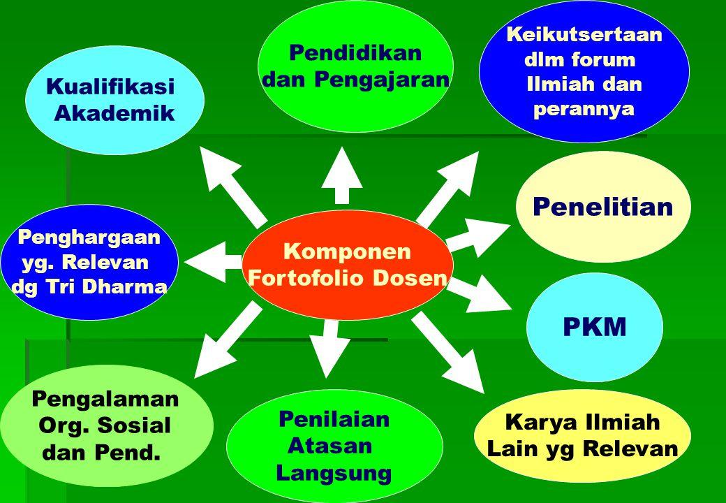 Komponen Fortofolio Dosen Karya Ilmiah Lain yg Relevan Pengalaman Org.