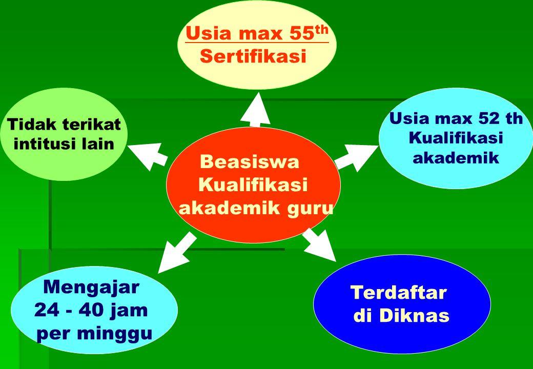 Beasiswa Kualifikasi akademik guru Mengajar 24 - 40 jam per minggu Usia max 52 th Kualifikasi akademik Tidak terikat intitusi lain Terdaftar di Diknas Usia max 55 th Sertifikasi