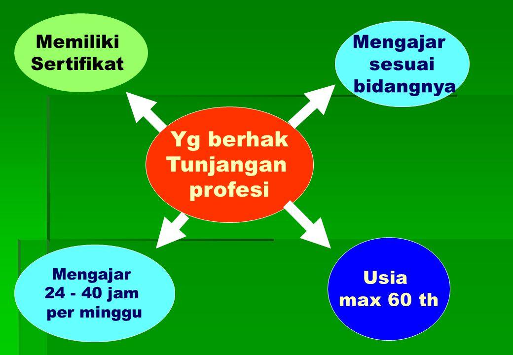 Yg berhak Tunjangan profesi Mengajar 24 - 40 jam per minggu Mengajar sesuai bidangnya Memiliki Sertifikat Usia max 60 th