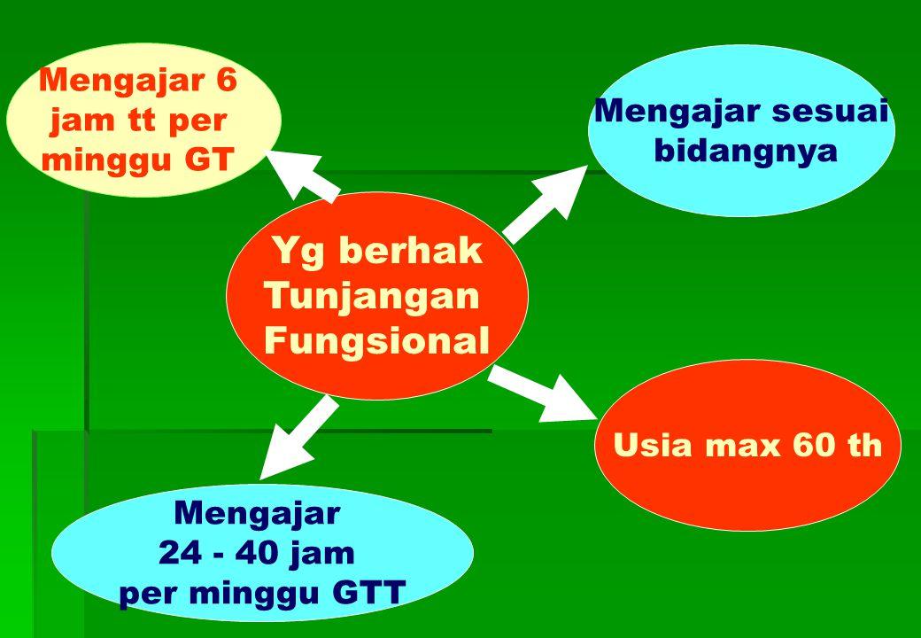 Yg berhak Tunjangan Fungsional Mengajar 24 - 40 jam per minggu GTT Mengajar 6 jam tt per minggu GT Mengajar sesuai bidangnya Usia max 60 th