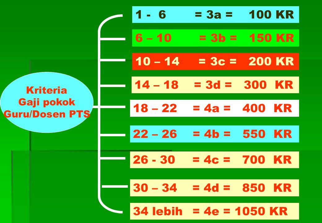 Kriteria Gaji pokok Dosen PTS 6 – 10 = 3b = 150 KR 1 - 6= 3a = 100 KR 10 – 14 = 3c = 200 KR 14 – 18= 3d = 300 KR 18 – 22 = 4a = 400 KR 22 – 26 = 4b = 550 KR 26 - 30= 4c = 700 KR 30 – 34= 4d = 850 KR 34 lebih= 4e = 1050 KR Kriteria Gaji pokok Guru/Dosen PTS