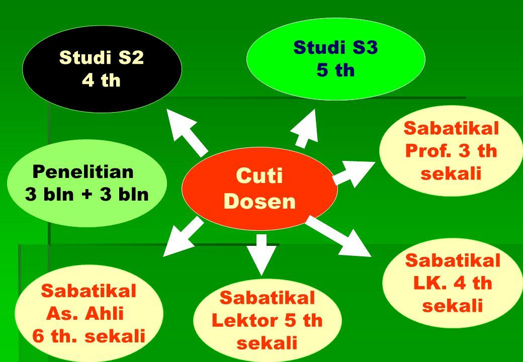 Cuti Dosen Studi S2 4 th Studi S3 5 th Sabatikal As.