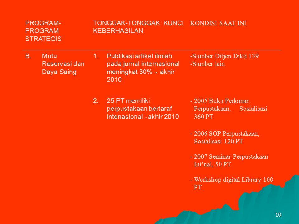 9 PROGRAM-PROGRAM STRATEGIS TONGGAK-TONGGAK KUNCI KEBERHASILAN KONDISI SAAT INI 4.Terlaksananya skema dan variasi bantuan keuangan bagi 15% mahasiswa
