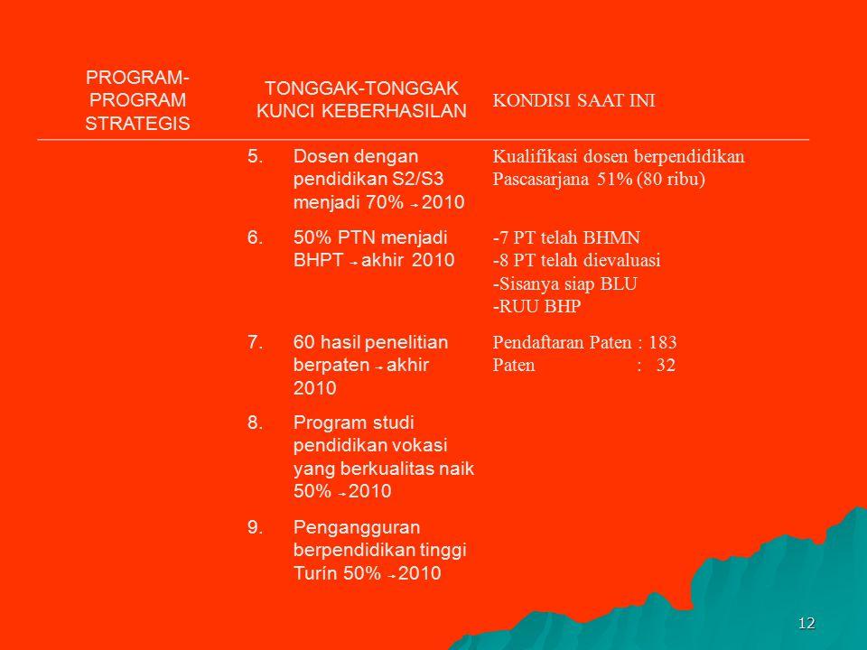 11 PROGRAM- PROGRAM STRATEGIS TONGGAK-TONGGAK KUNCI KEBERHASILAN KONDISI SAAT INI - 2008 Digital Library Technical Asistance 120 PT - Launching 60 Per
