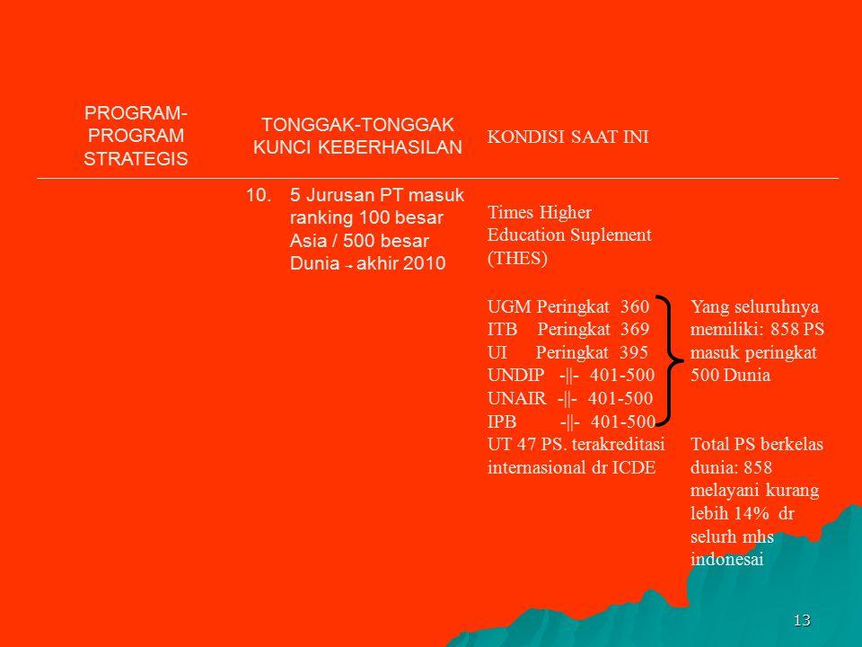 12 PROGRAM- PROGRAM STRATEGIS TONGGAK-TONGGAK KUNCI KEBERHASILAN KONDISI SAAT INI 5.Dosen dengan pendidikan S2/S3 menjadi 70% ⃗ 2010 Kualifikasi dosen