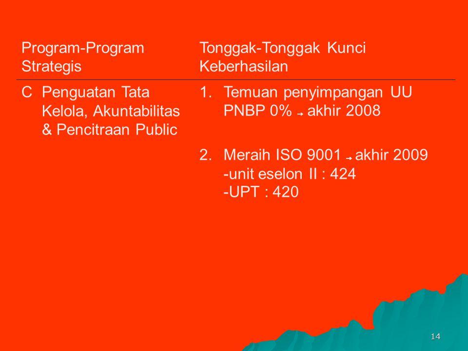 13 PROGRAM- PROGRAM STRATEGIS TONGGAK-TONGGAK KUNCI KEBERHASILAN KONDISI SAAT INI 10.5 Jurusan PT masuk ranking 100 besar Asia / 500 besar Dunia ⃗ akh