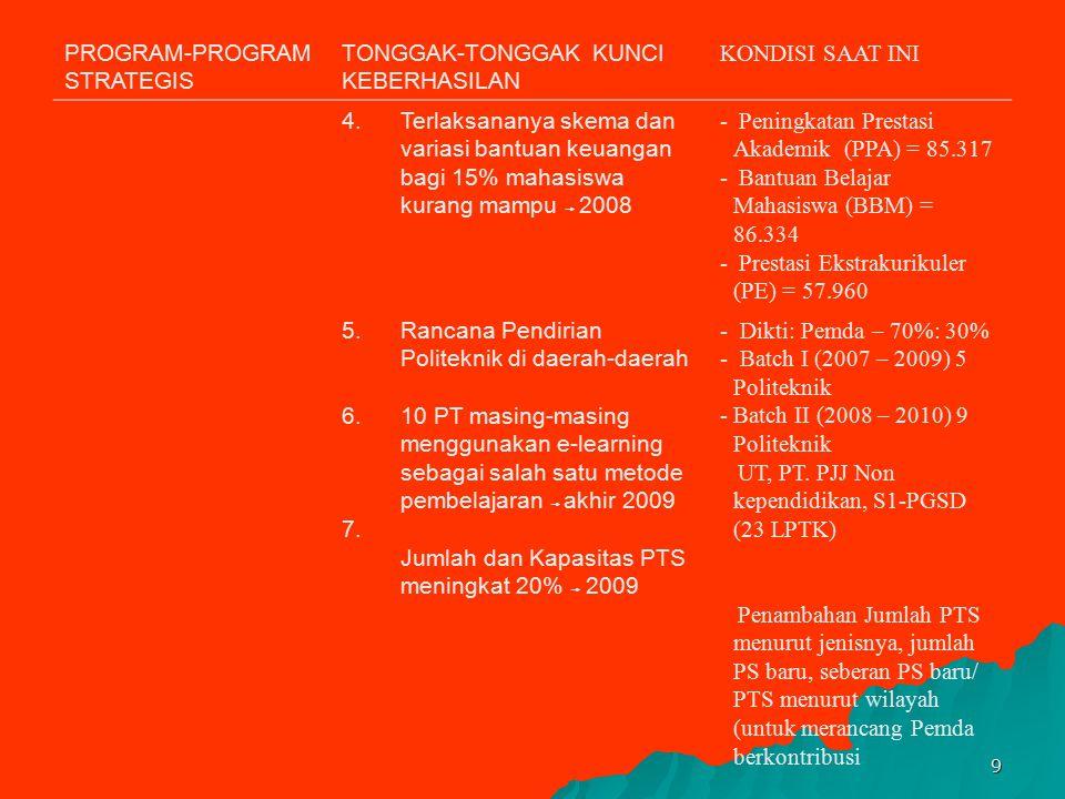 8 PROGRAM-PROGRAM STRATEGIS TONGGAK-TONGGAK KUNCI KEBERHASILAN KONDISI SAAT INI APemerataan dan Perluasan Akses Pendidikan 1.APK PT = 20% Tahun 2009 1