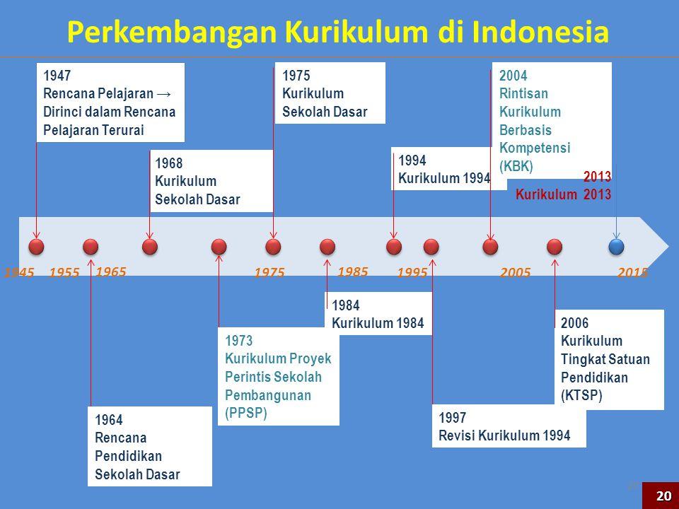 20 Perkembangan Kurikulum di Indonesia 1947 Rencana Pelajaran → Dirinci dalam Rencana Pelajaran Terurai 1964 Rencana Pendidikan Sekolah Dasar 1968 Kur
