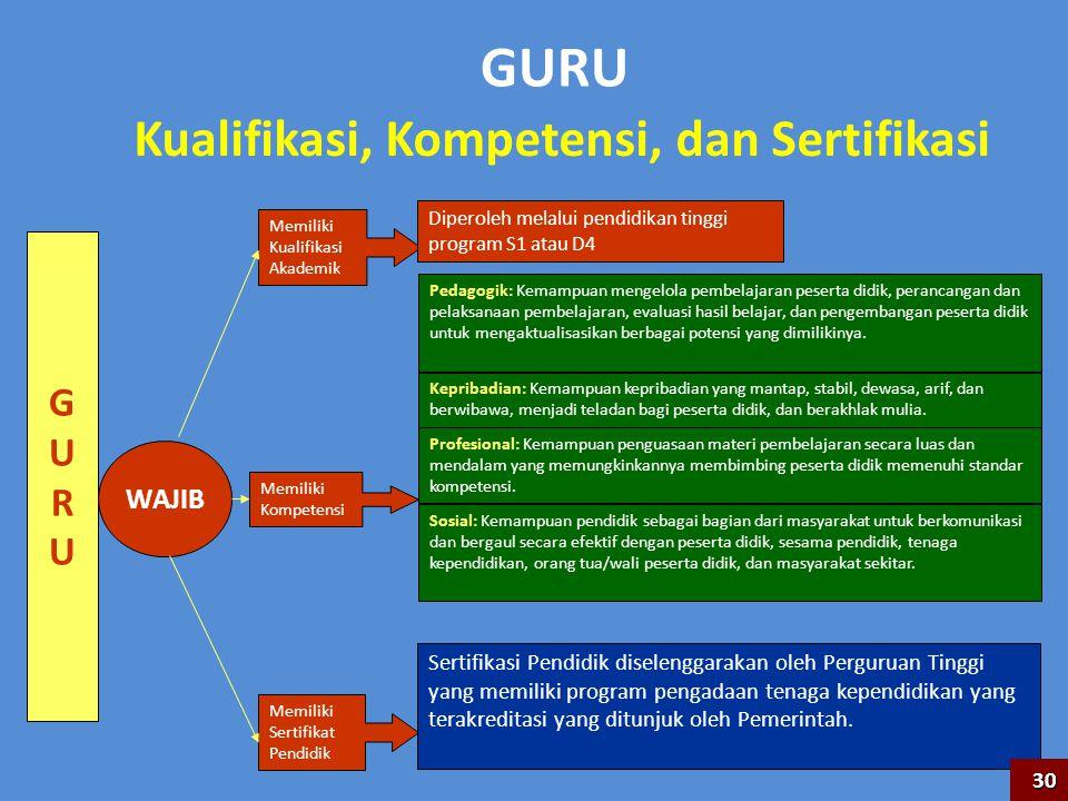 GURU Kualifikasi, Kompetensi, dan Sertifikasi GURUGURU WAJIB Memiliki Kualifikasi Akademik Diperoleh melalui pendidikan tinggi program S1 atau D4 Memi